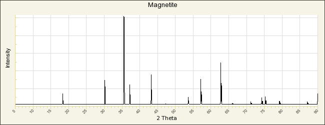 Magnetite R061111 - RRUFF Database: Raman, X-ray, Infrared