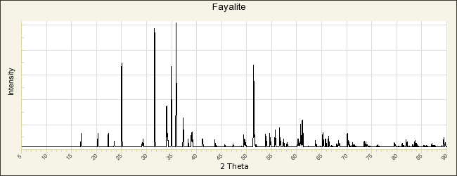 Fayalite R070157 Rruff Database Raman X Ray Infrared And Chemistry