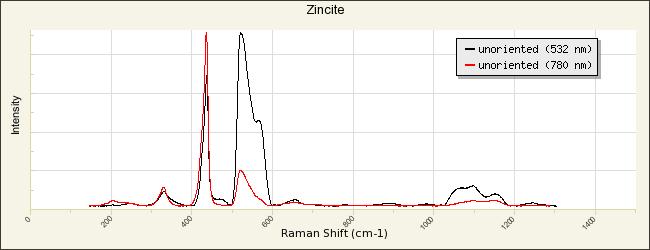 Zincite R050492 - RRUFF Database: Raman, X-ray, Infrared