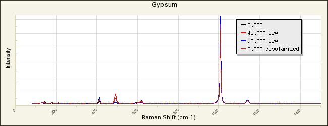 Gypsum R040029 - RRUFF Database: Raman, X-ray, Infrared, and