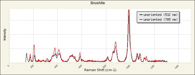 Brushite - RRUFF Database: Raman, X-ray, Infrared, and Chemistry