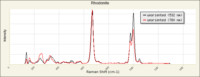 3 à 5 g Rhodonite 1,5 à 2 cm