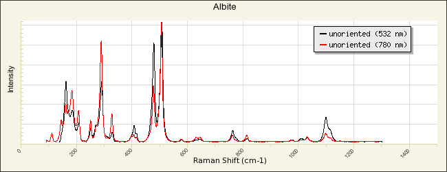 Albite R100169 - RRUFF Database: Raman, X-ray, Infrared, and