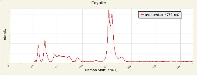 Fayalite X050076 Rruff Database Raman X Ray Infrared And Chemistry
