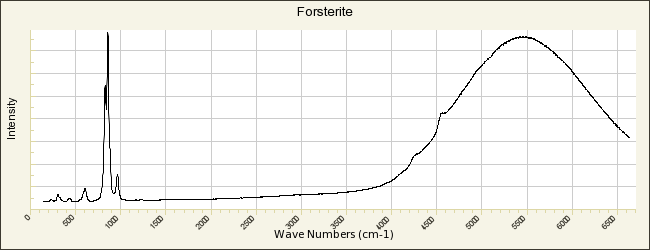 Forsterite Fayalite Phase Diagram   Forsterite R050117 Rruff Database Raman X Ray Infrared And